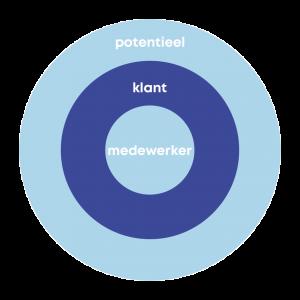 Cirkel potentieel klant medewerker